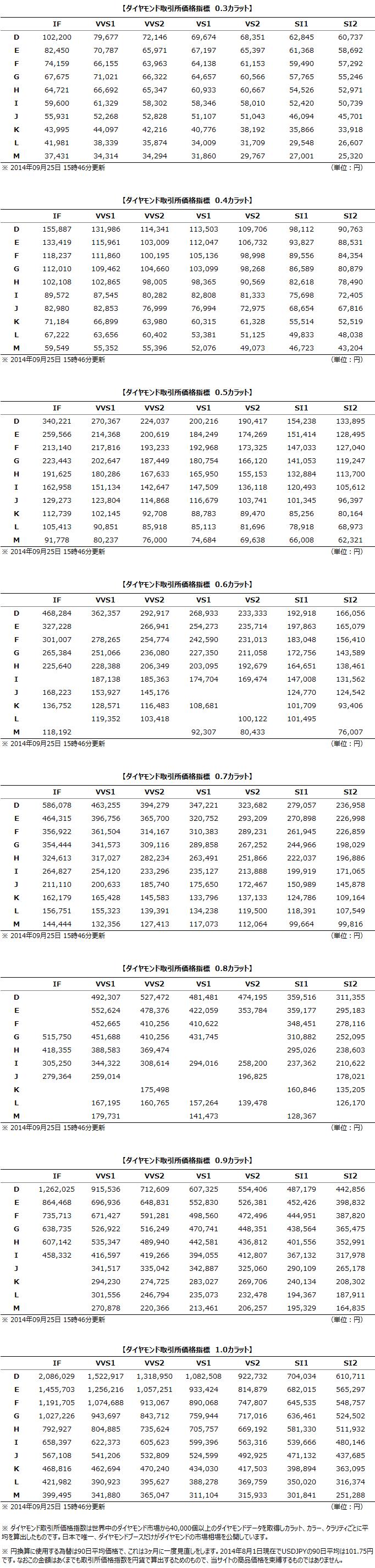 取引所価格のラパポート価格に対する比率 - ダイヤモンド相場&情報